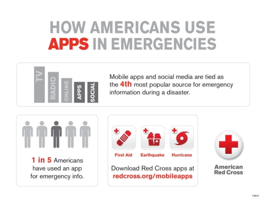 apps-in-emergencies-infographic1